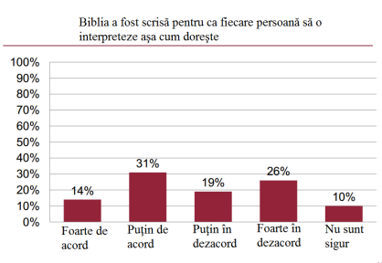 cum interpretam Biblia